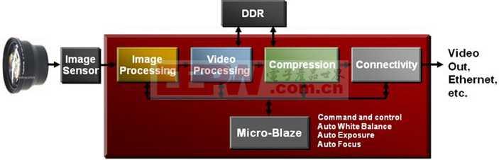 视频监控方框图.JPG
