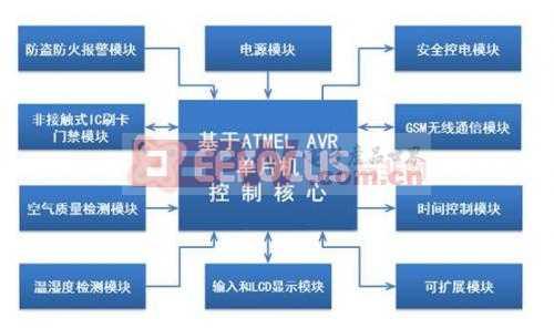 基于ATMEL AVR单片机的居家安全卫士系统实现,附软硬件架构