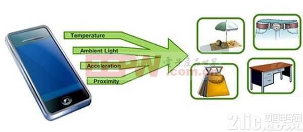 传感器组合可以实现更加智能的移动设备