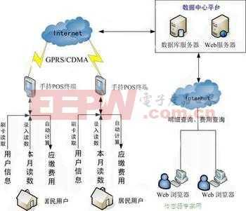 无线通信模块在自动读表系统AMR上的应用