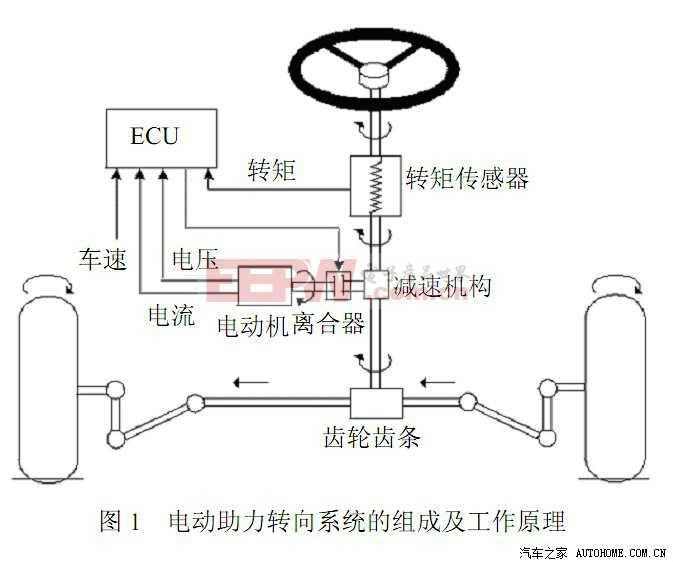 新一代40nm工艺的汽车MCU在EPS系统中的应用