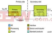 90%效率的GreenChip III笔记本电源解决方案