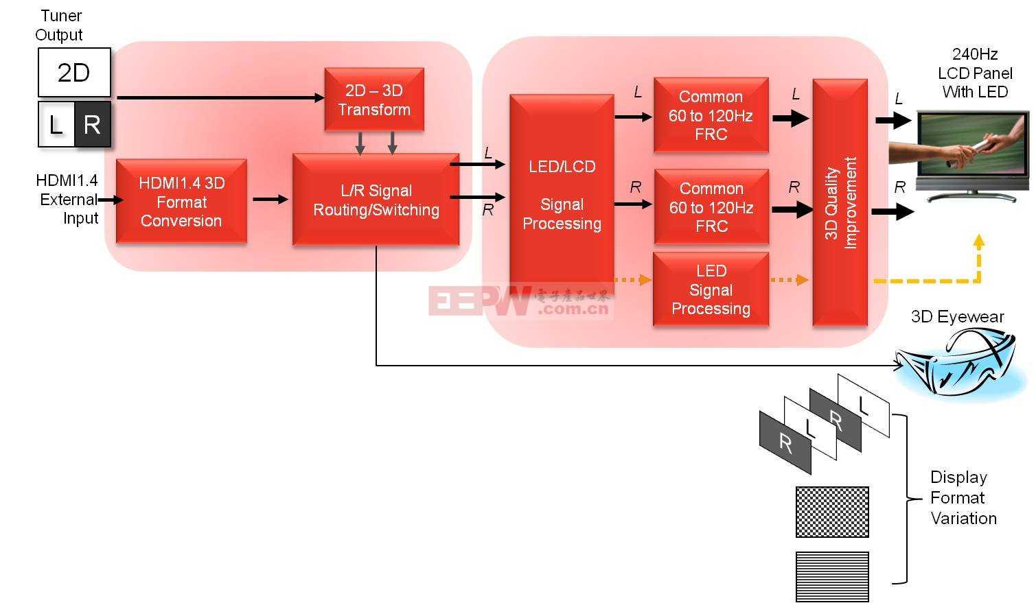 基于XiLinx Spartan-6 FPGA系列的数字显示器解决方案