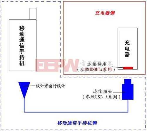 应对中国标准的手机USB充电和过压保护解决方案
