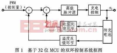 蓄电池高能脉冲充电系统设计