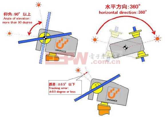 倾角传感器在太阳能光伏跟踪系统的应用