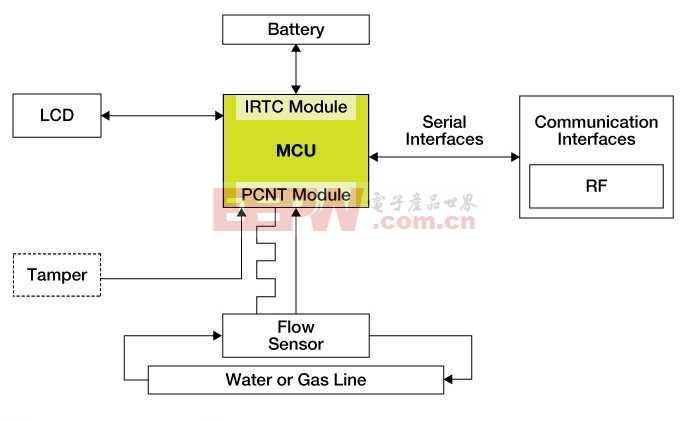 基于MC9S08GW64的水表气表解决方案