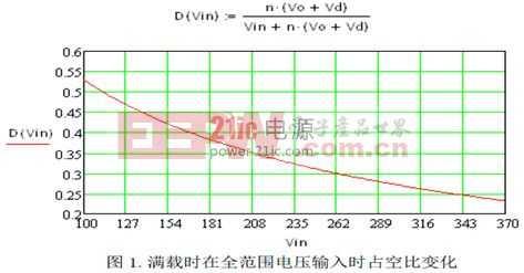 基于UCC28600 的谐振工作模式的反激变换器的效率分析