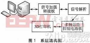 基于PCIE总线3D打印机运动控制系统设计