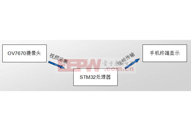 基于stm32的摄像头检测运动方案