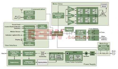 安森美半导体用于白家电各功能模块的高能效方案