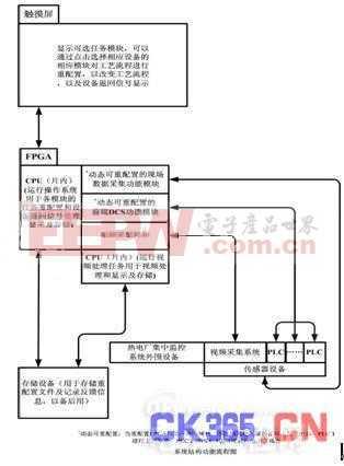 热电厂集中监控系统的设计提供软硬件解决方案