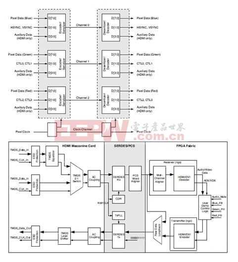 新款Lattice HDMI / DVI视频接口解决方案