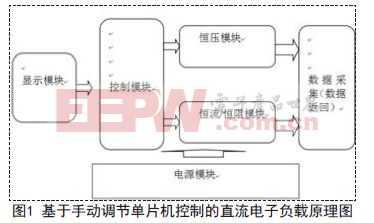 基于STC12C5A60S的直流电子负载的设计方案