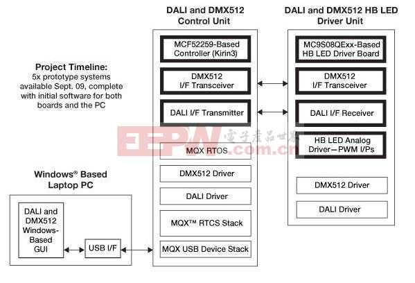 基于DALI和DMX512A协议的联网LED照明方案