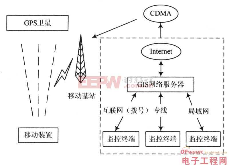 一种嵌入式ARM-Linux GPS智能终端设计