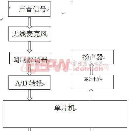 智能家电语音控制系统的完整设计方案