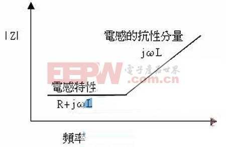 EMI/EMC设计PCB被动组件的隐藏行为和特性解析