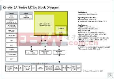 KEA: Kinetis KEA - 面向工业控制和运输行业的超可靠5V MCU