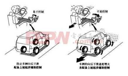 加速度传感器在汽车坡道辅助系统中应用