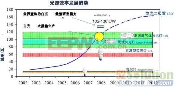 介绍COMMB-LED高光效集成面光源技术设计
