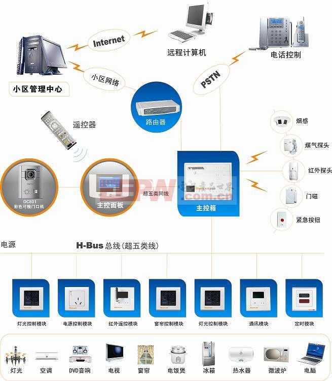 完整的 Maxicom G3 智能家居控制系统