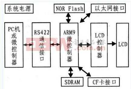 基于ARM9&Linux的液晶驱动终端设计