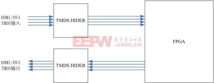 HDMI方框图.JPG
