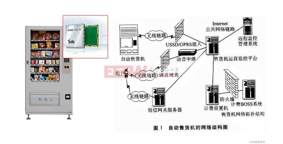 GPRS无线通信模块在自动售货机上的应用