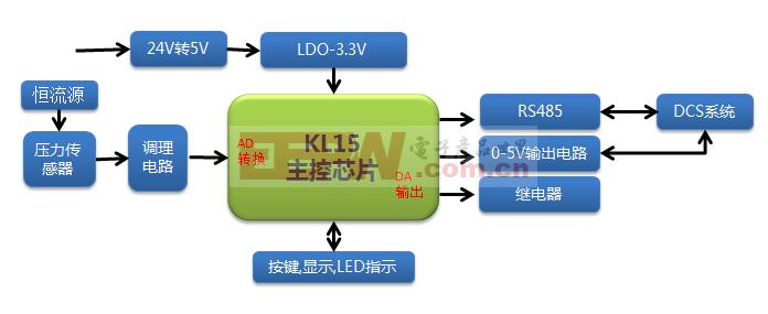 基于KL系列的智能压力变送器