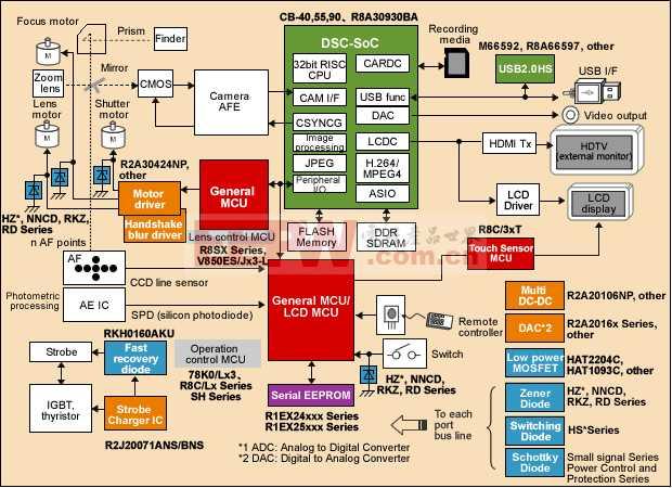基于瑞萨R8A系列单片机的单反相机解决方案