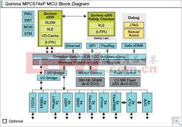 MPC574xP: 面向汽车和苹果彩票优选平台功能安全应用的Qorivva 32位MCU