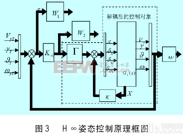 微机单片机电路图 单片机综合电路图 ->基于lmi的无人直升机姿态解耦