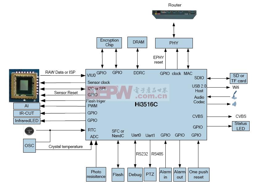 Hi3516C高清IP摄像机
