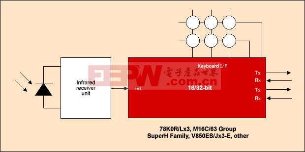 瑞萨R8C系列单片机的中央控制板技术解决方案