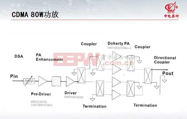 CDMA 80W PA解决方案