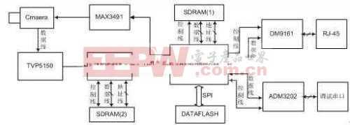 浅谈AT91RM9200的嵌入式网络摄像机的设计与实现