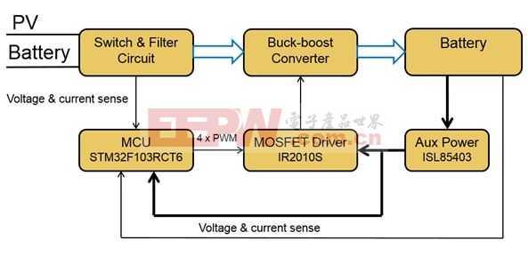 PV 太阳能 MPPT 降压/升压电池充电器