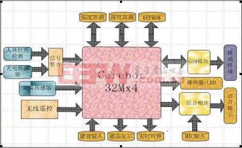 基于Cerebot MX4开发板的家用智能监控系统整体方案设计