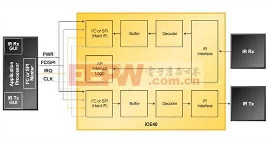 Lattice 红外遥控Tx/Rx参考设计