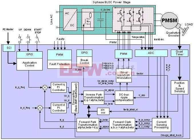 3相永磁同步电机转矩矢量控制