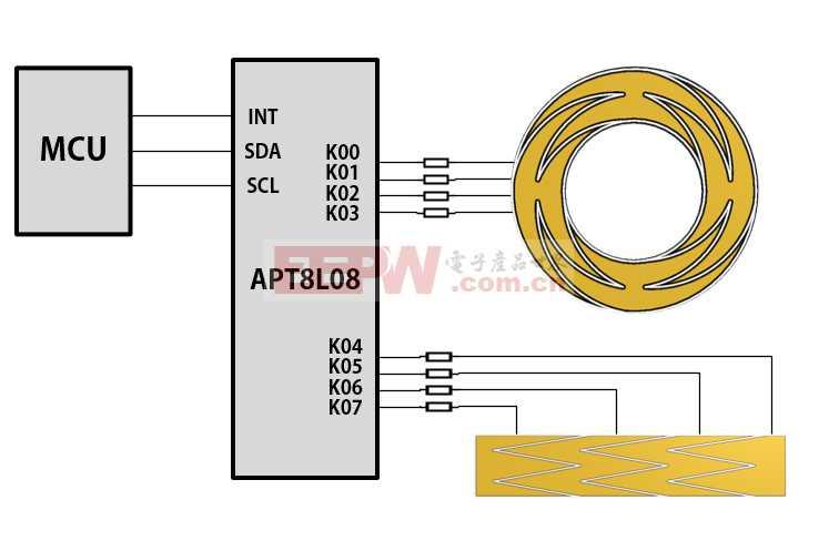 超低功耗触控IC在滑条圆环上的应用