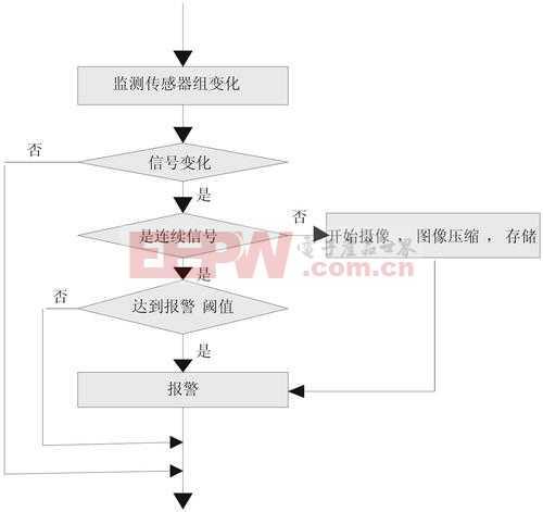 汽车检测站业务流程图