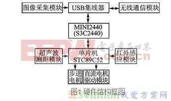 一种基于OpenWrt操作系统的移动机器人设计方案