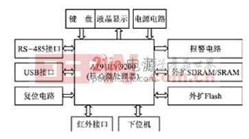 基于AT91RM9200系统电源的设计与调试