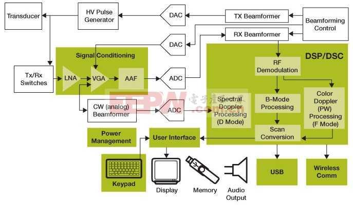 医用超声波设备解决方案