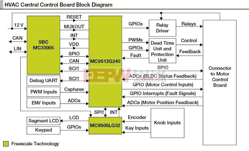 S12G汽车HVAC控制平台