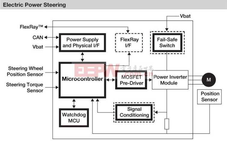 基于飞思卡尔mcu的电动助力转向系统(eps)方案图片