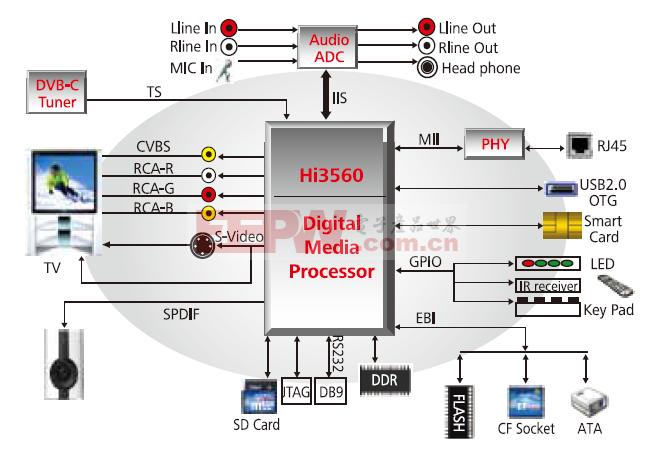 DVB/IP双模机顶盒解决方案