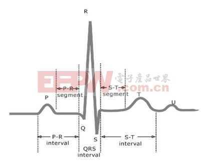 心率监控方法浅析